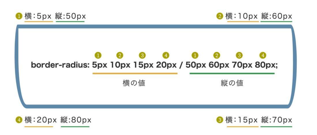 角丸をさらに詳細に指定する方法。横の値 縦の値