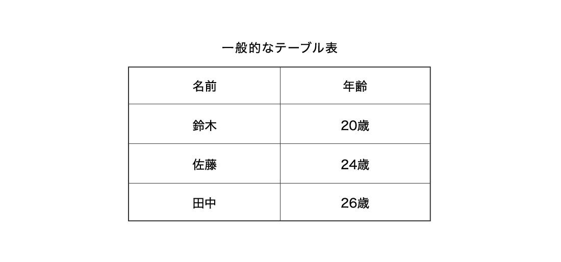 一般的なテーブル表