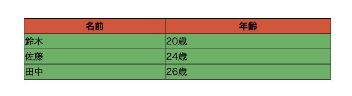 行や列の文字の色、背景色を変更する指定