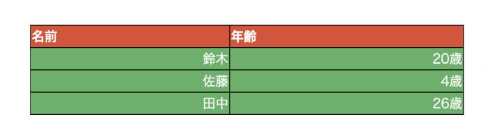 文字を左右に配置する指定