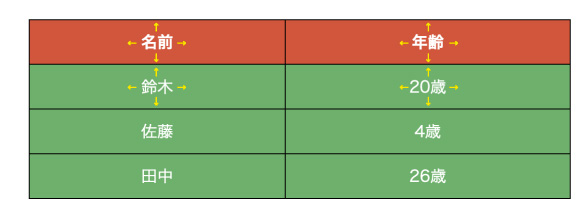 表の余白を変える指定