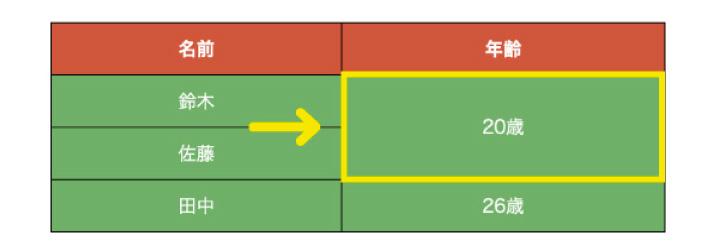 セルを横方向に結合するcolspan属性