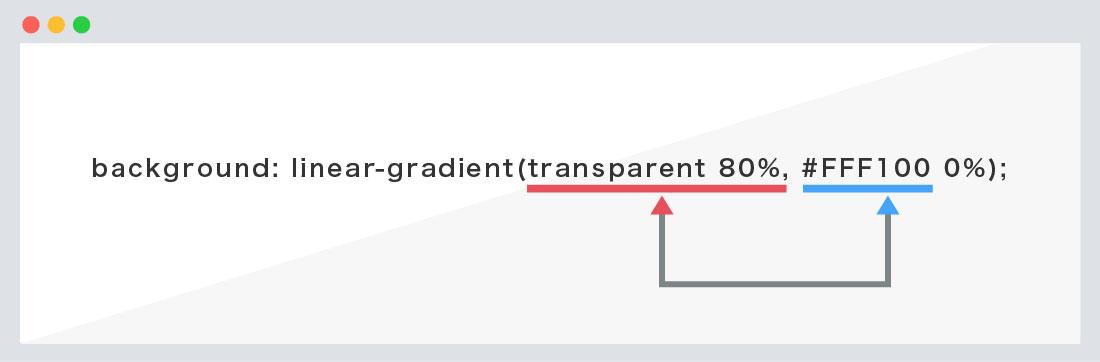 transparentの指定方法