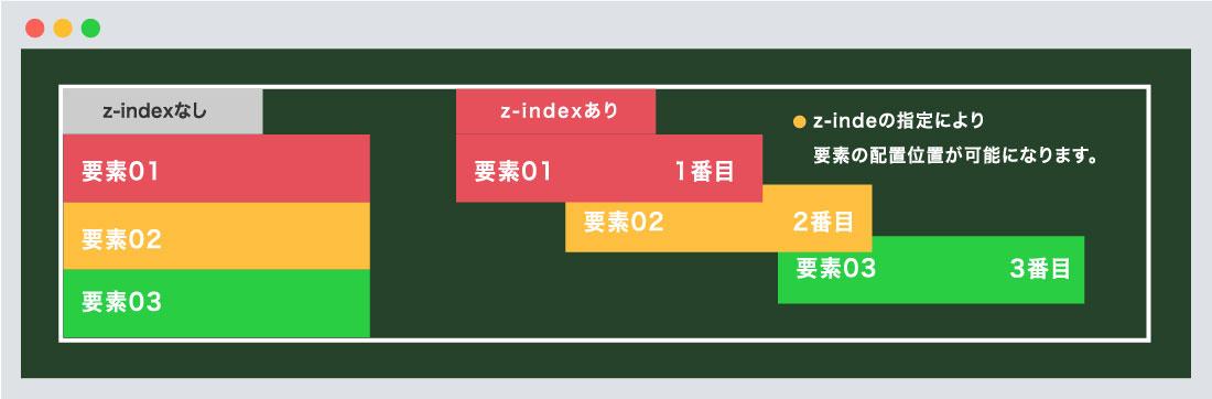 z-indexのイメージ