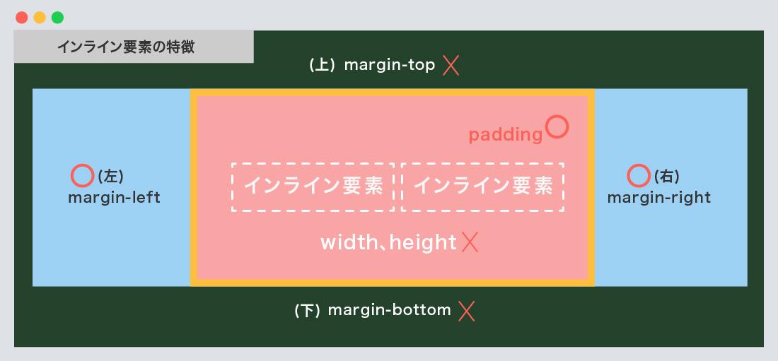 インラインボックス要素の特徴