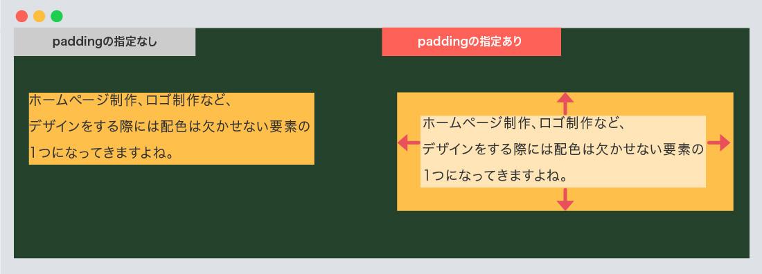 paddingの指定方法例