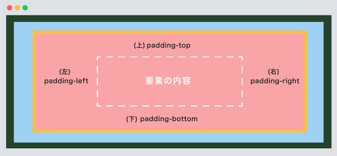 padding指定方向