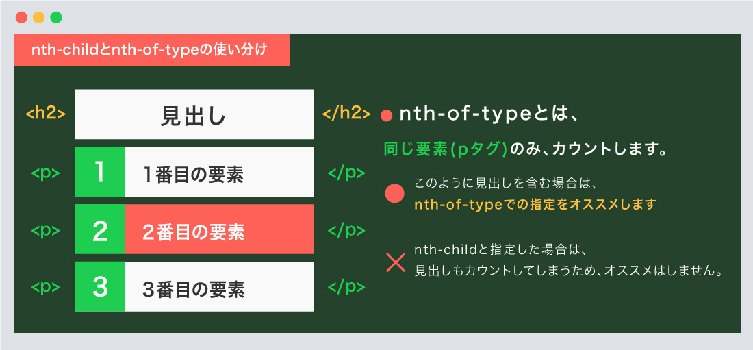 nth-childとnth-of-typeの使い分け01