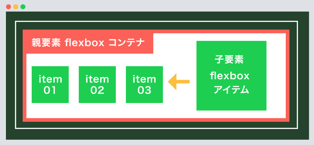 flex / inline-flexの指定について