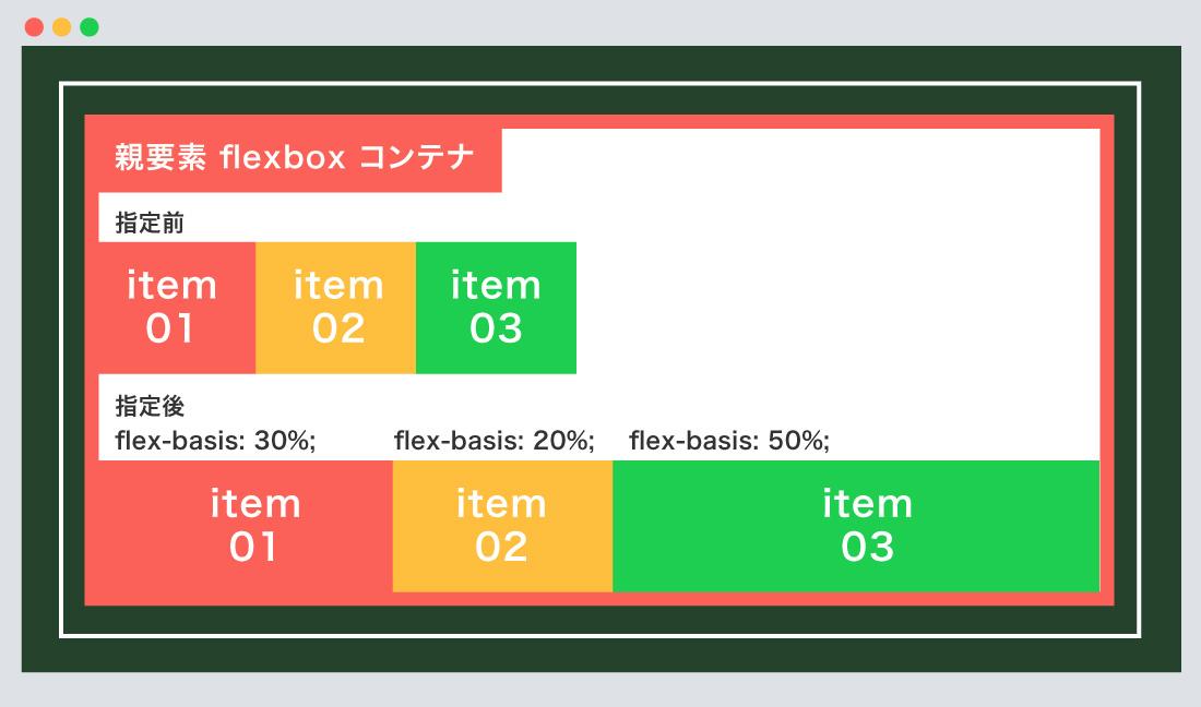 flex-basis使用例