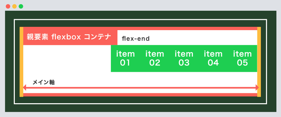 flex-end使用例