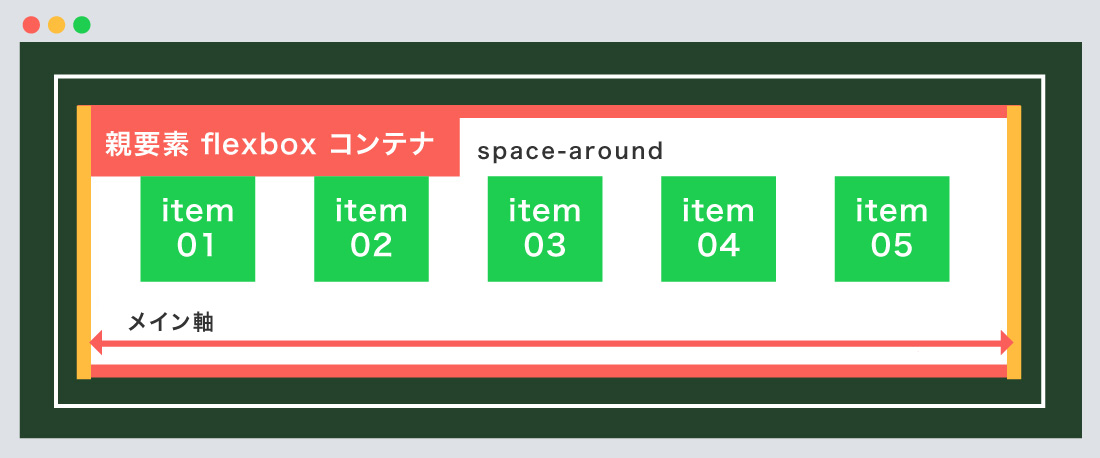 space-around使用例