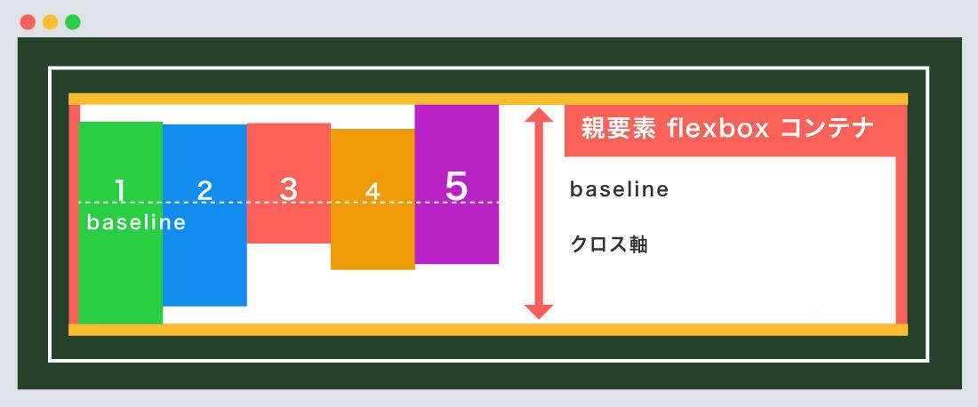 baseline使用例