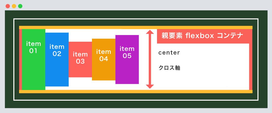 center使用例