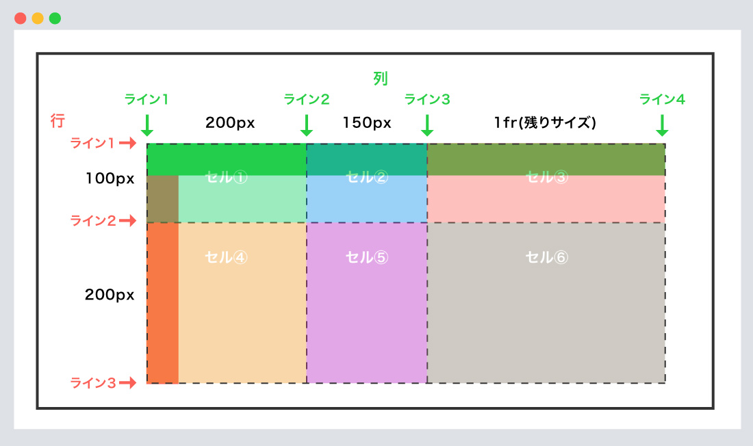grid-template-rows -columnsの使用例②