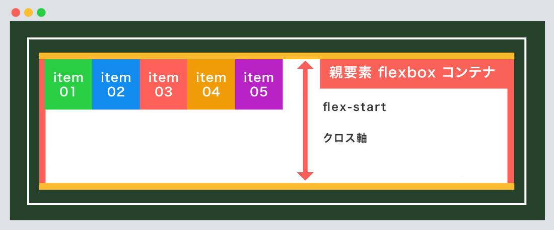 flex-start使用例