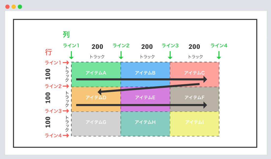 row(初期値)の使用例