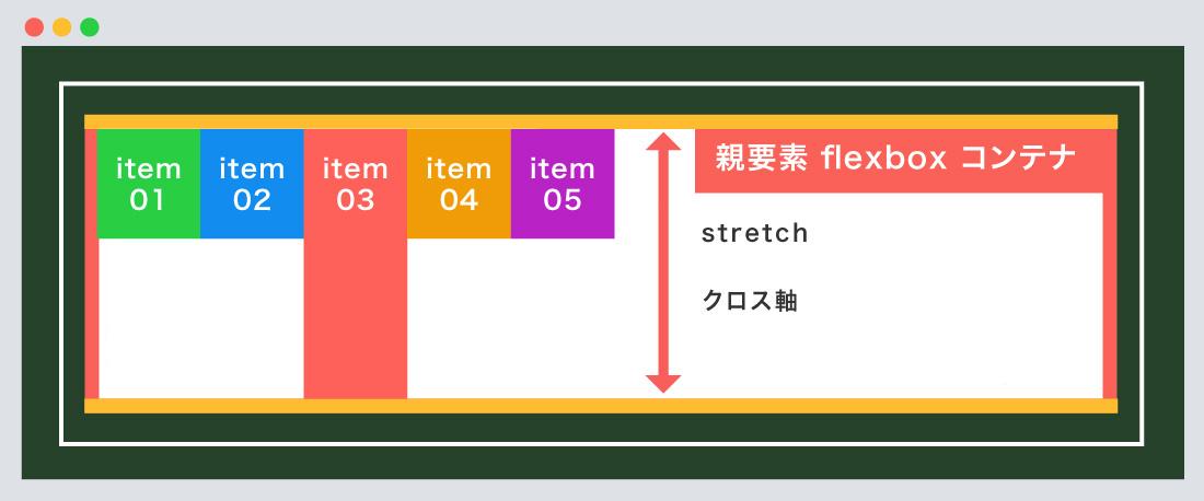 stretch使用例