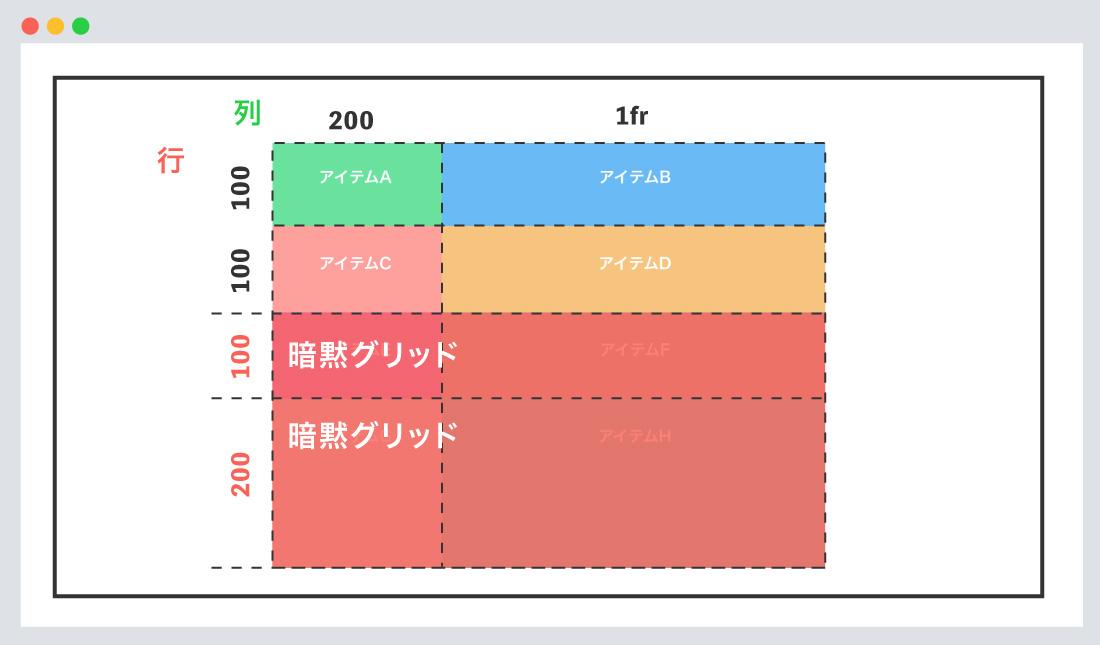 grid-auto-rows -columnsの使用例