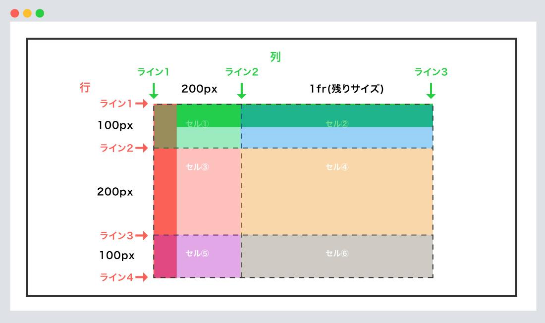 grid-templateの使用例②
