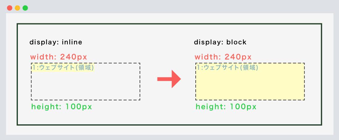 inlineから、blockに変更