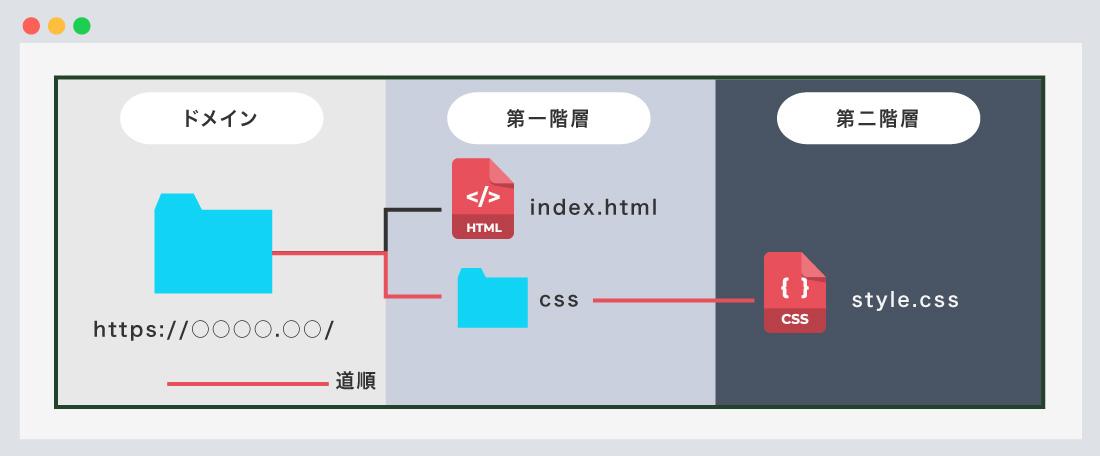 HTML】絶対パス、相対パスの使い方、ファイルの位置(階層)を学ぼう ...