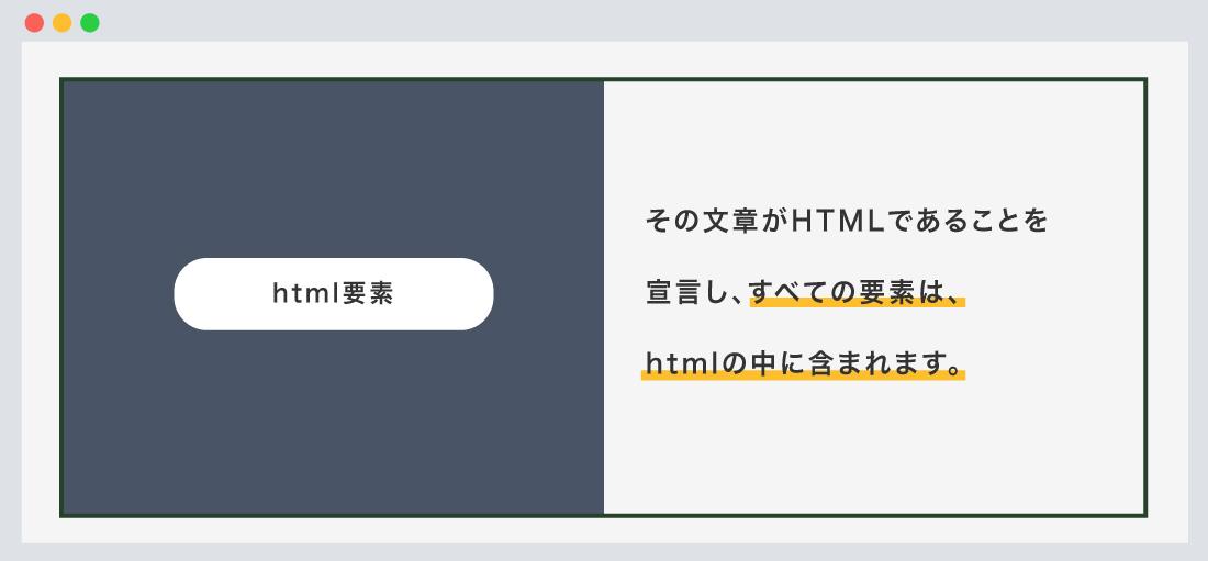 html要素について