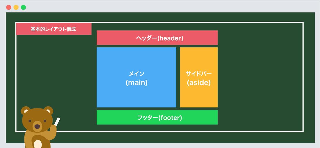 Webページの基本構造